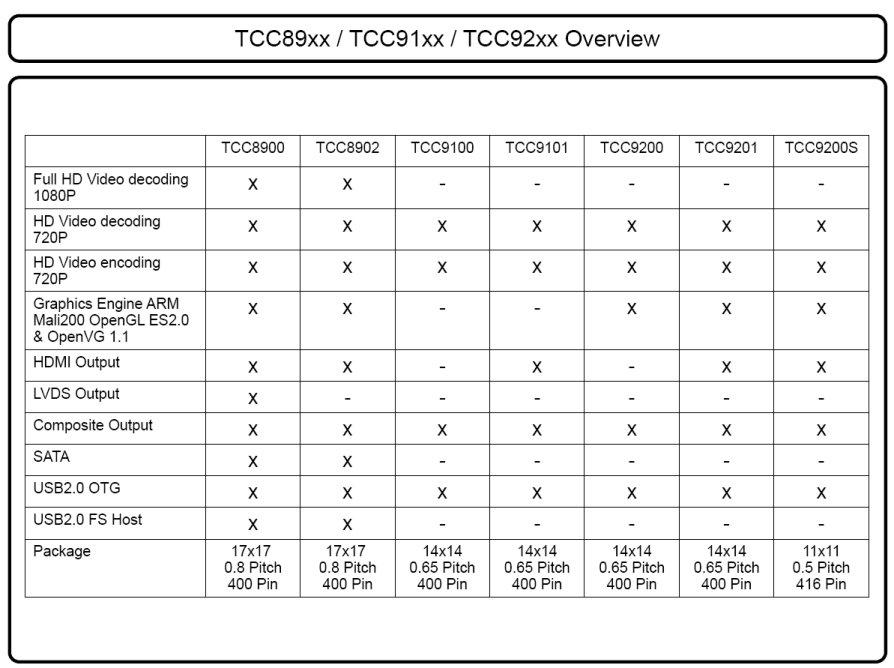Telechips TCC8900 TCC8902 Comparison
