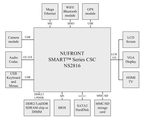 Typical Board Architecture around NuSmart 2816
