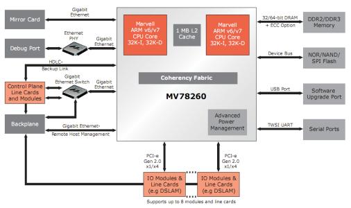 Armada XP Development Board Diagram