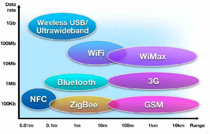 NFC Distance vs Speed