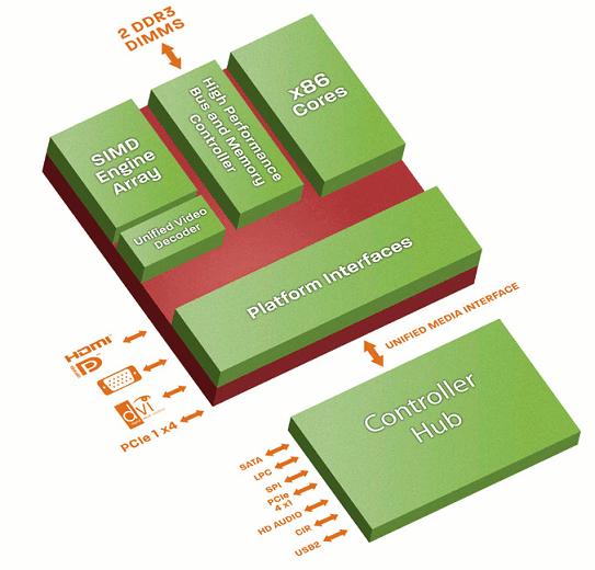 AMD T56N, T748N, T40N, T52R, T40R Structure
