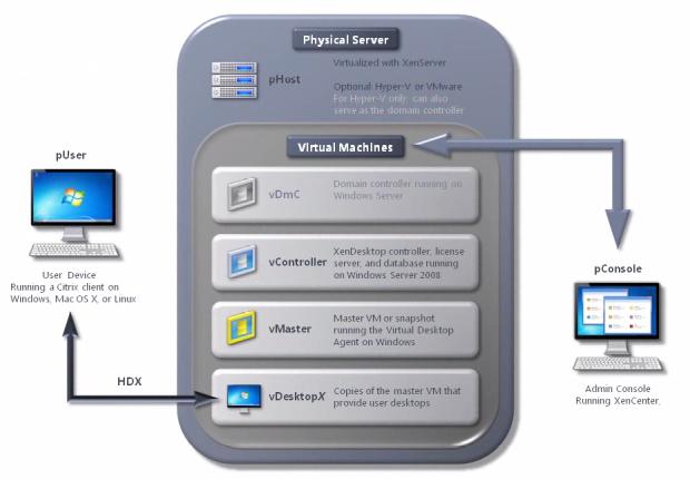 Citrix XenDesktop 5 Block Diagram
