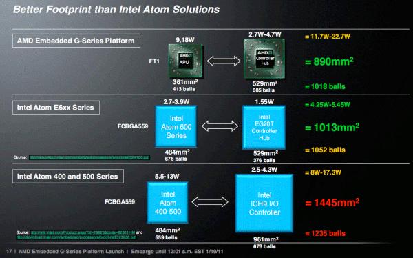 AMD G-Series Presentation: AMD vs Intel