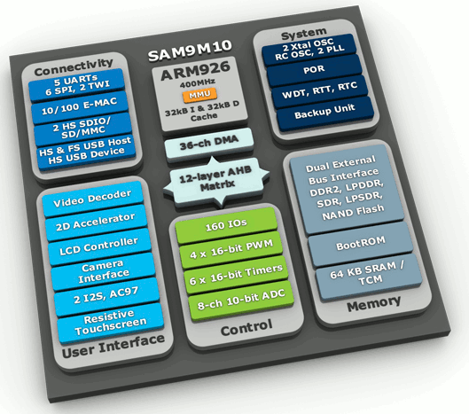 SAM910 Processor, Memory and Peripherals