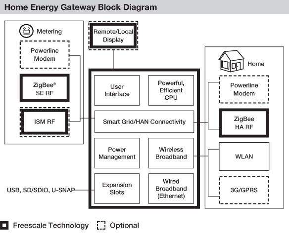 Freescale Energy Gateway for Smart Grid