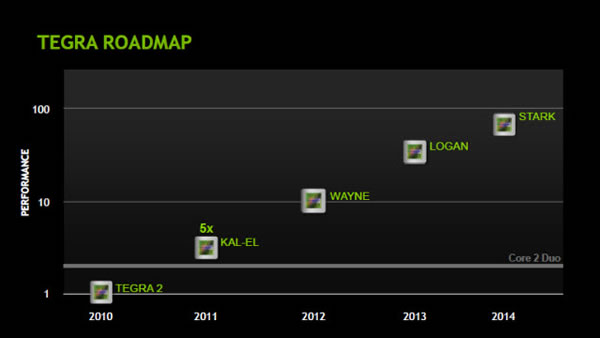 NVidia Tegra 2, Kal-El, Wayne, Logan and Stark Roadmap
