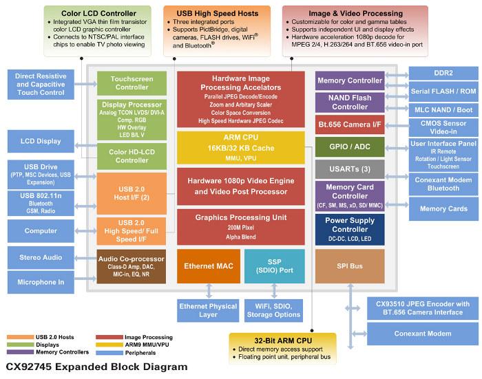 new digital media processor conexant cx92755 Microprocessor Block Diagram Bluetooth Block Diagram