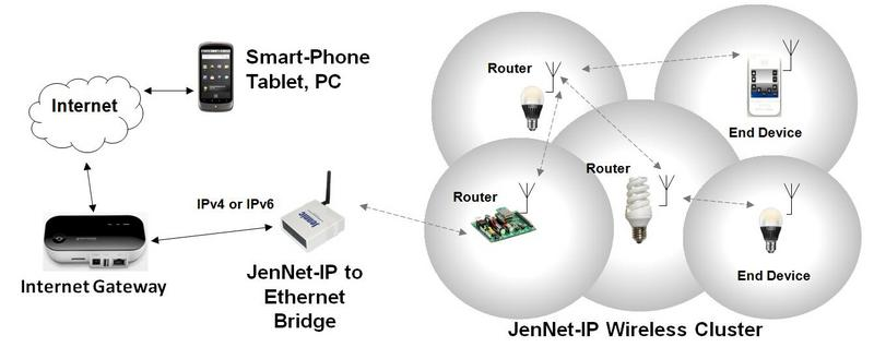 The Internet of Things Diagram