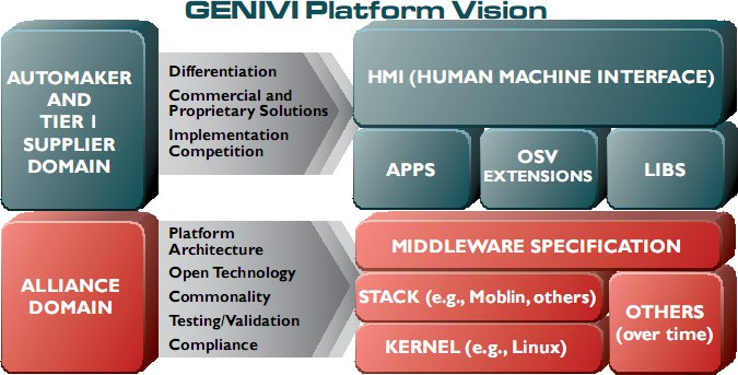 GENEVI Platform Vision