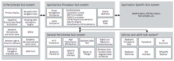 System Block Diagram for OMAP3/OMAP4 Reference Design