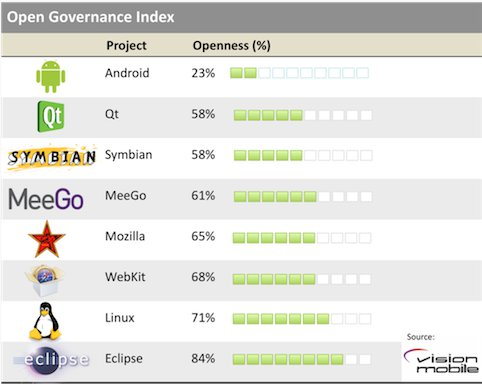 Android, Qt, Symbian, Meego, Mozilla, Webkit, Linux, Eclipse Openness