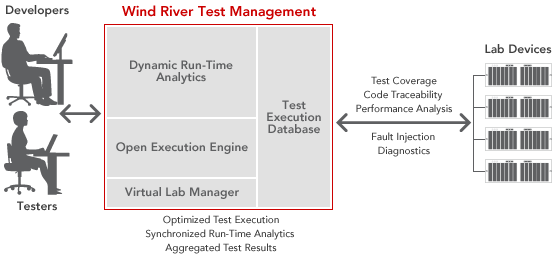 Wind River Test Management: Developers, Testers and Lab Devices