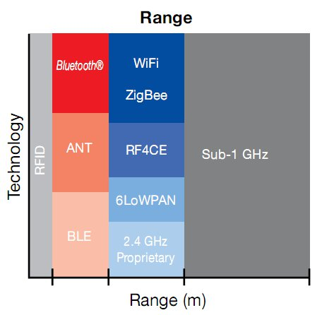 Range in meter of different wireless technology