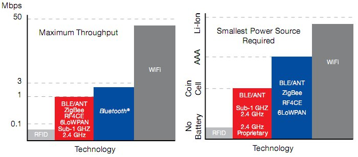 Maximum speed and power requirements of different wireless technologies