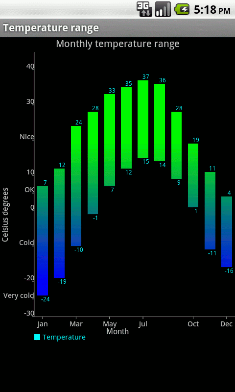 Charting Library for Android: Temperature Chart Demo