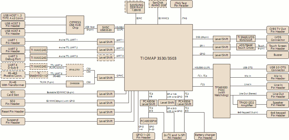 OMAP3503/OMAP3530 Based SBC Block Diagram
