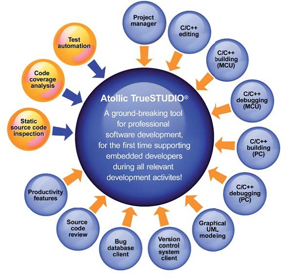 Atollic TrueSTUDIO Development, Debugging and Testing Tools