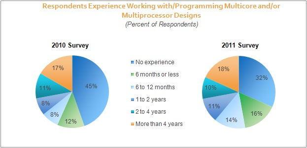 Respondents Experience Working with / Programming Multicore and/or Multiprocessor  Designs