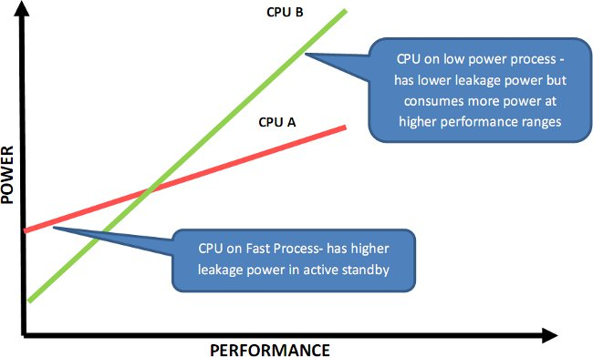 2 Type of Processor: very low power at low frequencies, or low power at high frequencies