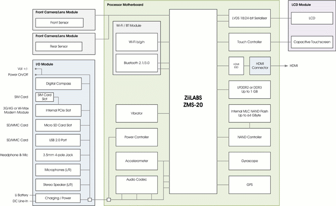 Ziilabs Jaguar3 Reference Design Block Diagram