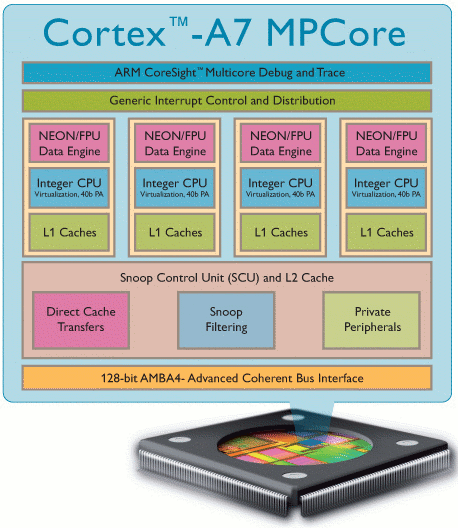 ARM Cortex A7 Architecture