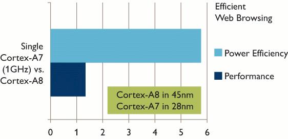 Cortex A7 vs Cortex A8