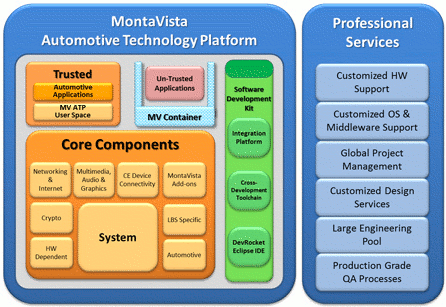 Mvista Automotive Technology Platform