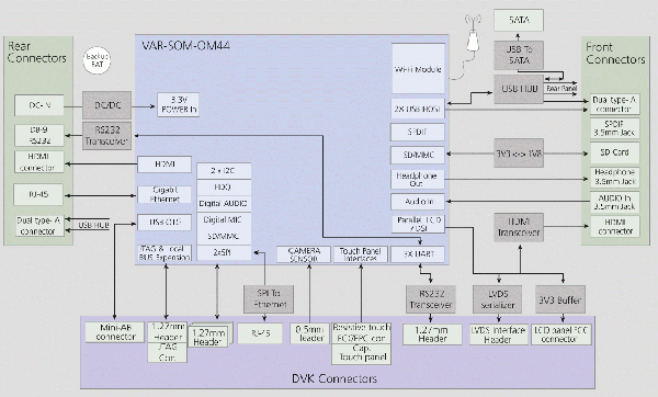 Block Diagram for OMAP4460 System-On-Module