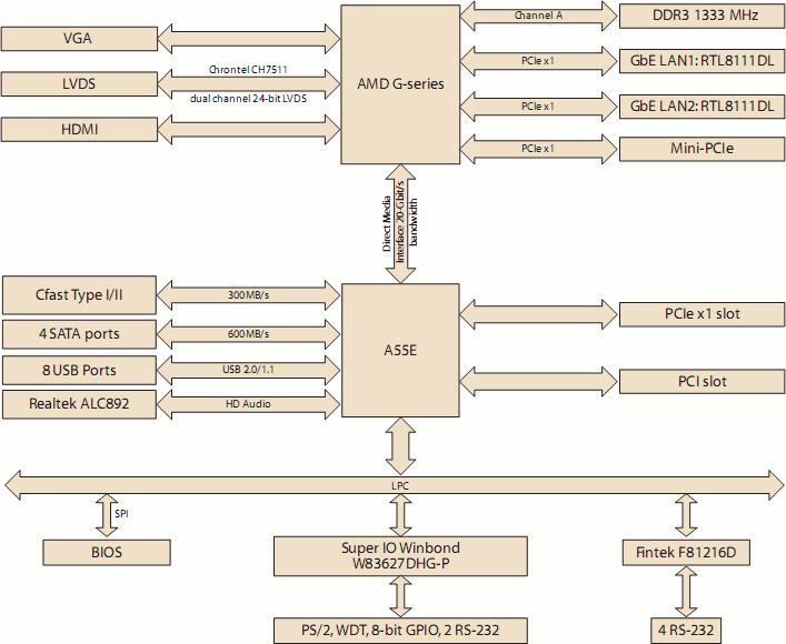 Block Diagram of AMD G-Series mini-ITX board