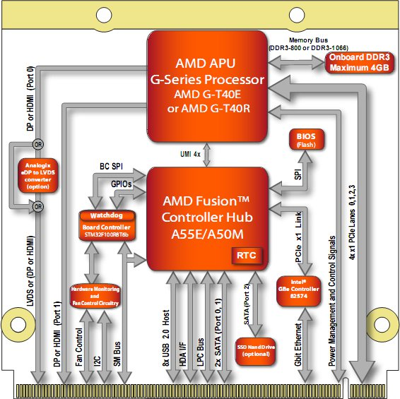 AMD G-Series Qseven Module Block Diagram