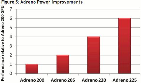 Adreno 225 vs Adreno 220 vs Adreno 205 vs Adreno 200