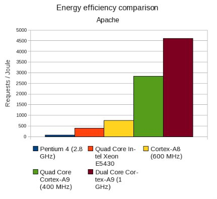 Intel vs ARm Benchmark: Server Energy Efficiency