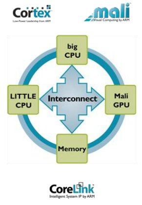 ARM Heterogeneous System Design
