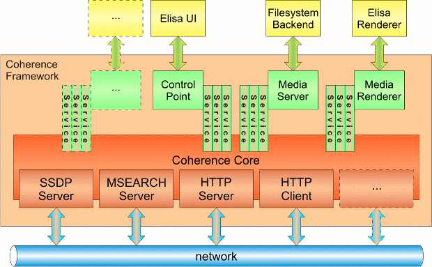 Coherence Server Block Diagram