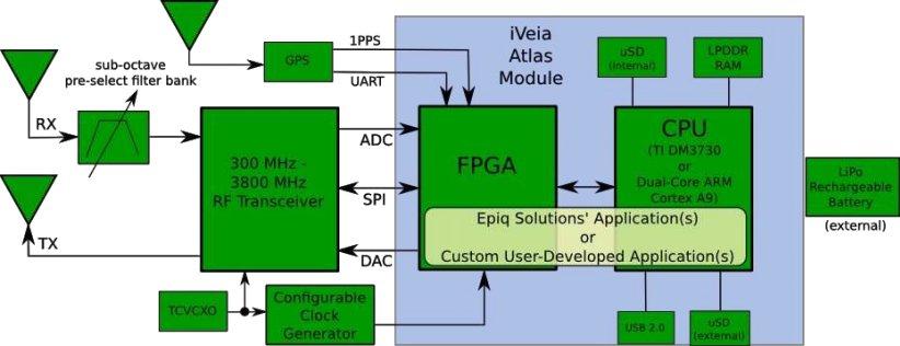 Epiq Solutions Matchstiq  World s smallest Software Defined Radio