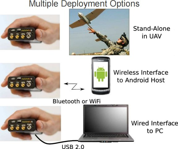 Epiq Solutions Matchstiq: World's smallest Software Defined Radio