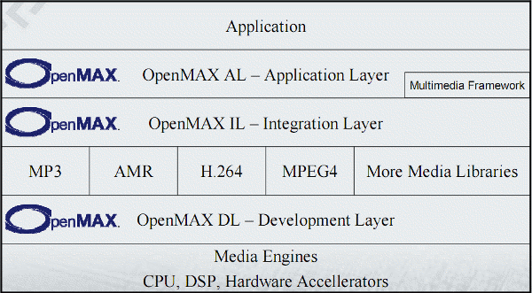 OpenMAX AL, OpenMAX IL and OpenMAX DL
