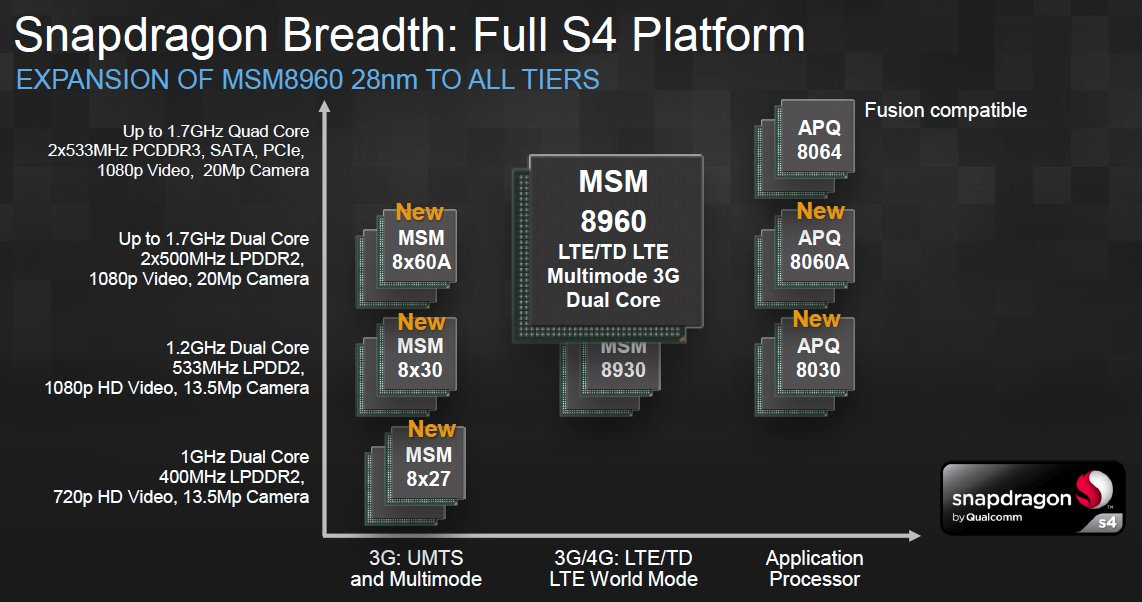 qualcomm announced 8 new snapdragon s4 processors
