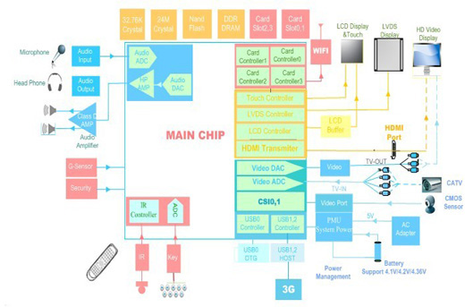 Allwinner A10 Block Diagram 7 USD Cortex A8 with Mali 400
