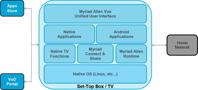 Google TV alternative for non-Android platforms