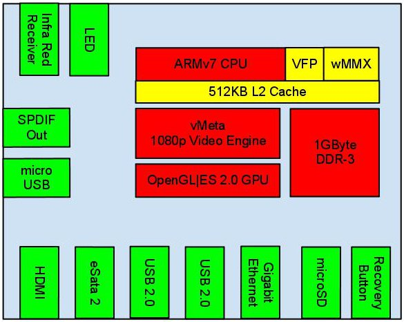 Cubox PCB Diagram