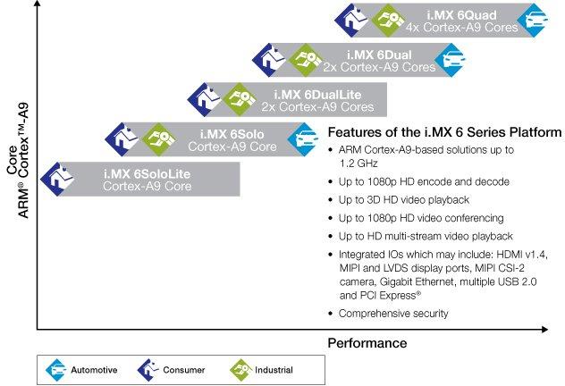 i.MX6 Lite Series