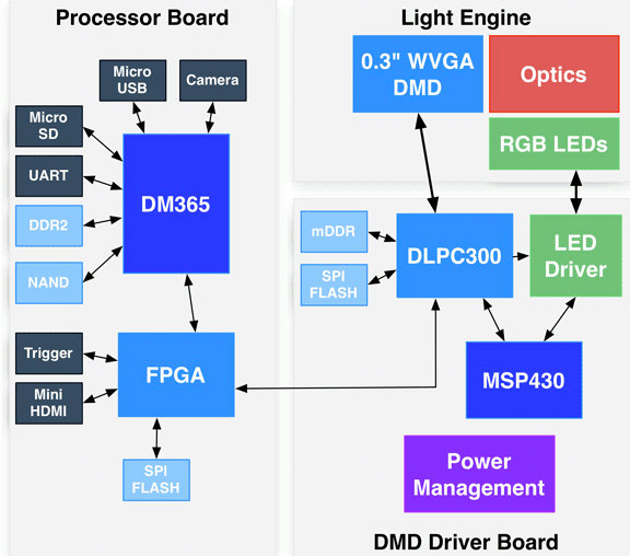 DLP3000-C300REF Block Diagram