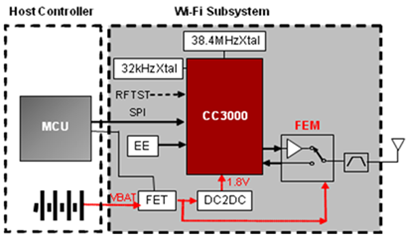 ti simplelink wi fi cc brings wifi connectivity to all devicesmcu   cc wifi chipset block diagram