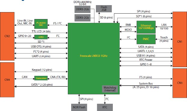 Freescale i.MX53 Computer on Module Diagram