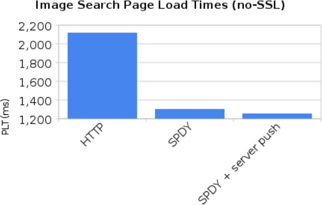 Google Image Search HTTP vs SPDY