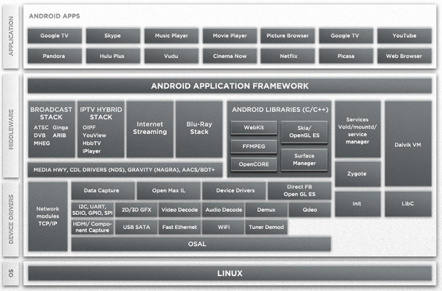 Google TV Software Stack on Marvell Armada 1500 SoC