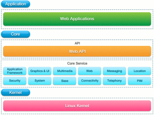 Tizen Application, API and Kernel Layers