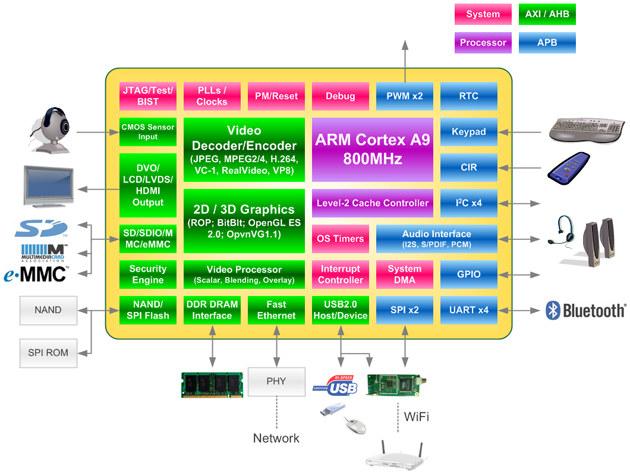 Cortex A9 Single Core Cortex A9  Mali-400