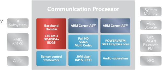 Renesas LTE Single Chip Mobile Processor